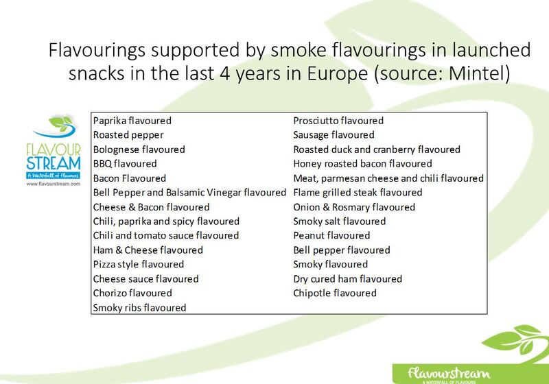 Smoke Type Flavourings for Snack Flavourings.